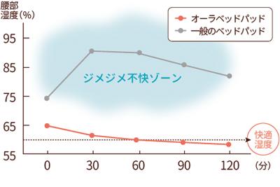 ぐぅぐぅパッド(■快適湿度を保つ)