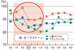 いい湯種®(■優れた遠赤外線)